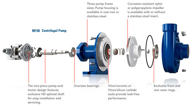 Hydraulic centrifugal pumps for How to size a hydraulic pump and motor