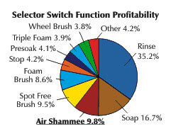 Selector Switch Function Profitability