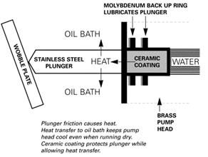 High Pressure Pumps Self Priming Pumps
