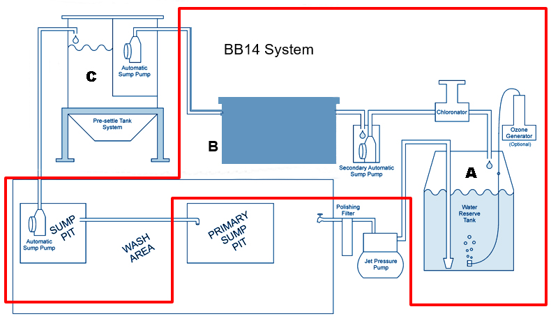 Stationary System Mockup