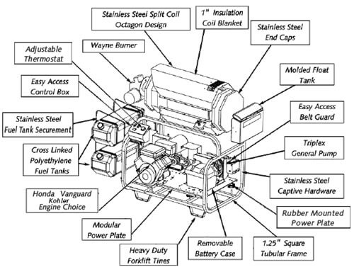 exploded view of pressure washer