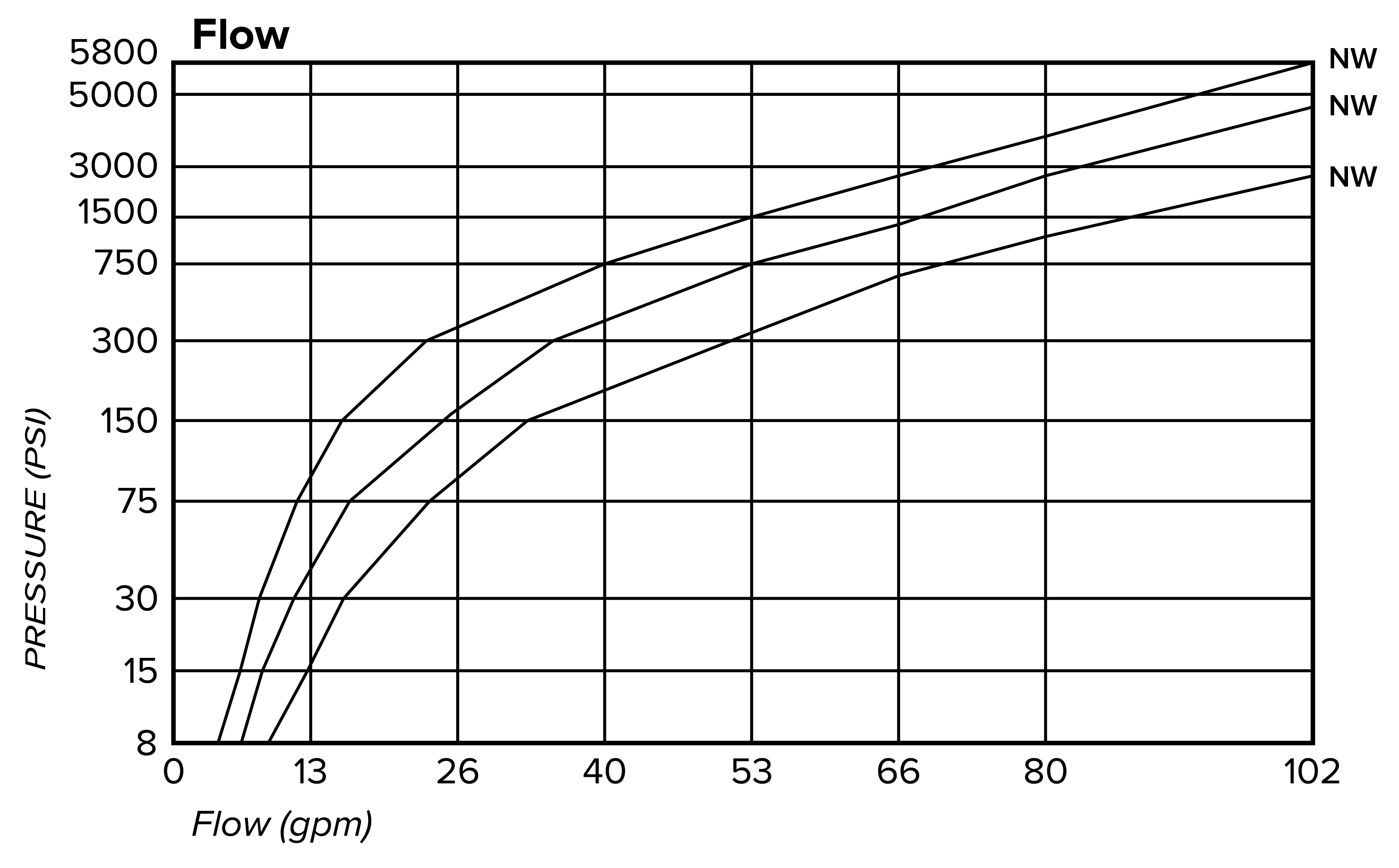 Swivel Data Chart 1