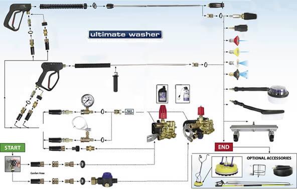 Wiring Diagram For Simpson Washing Machine : An pressure washer parts diagram free engine image