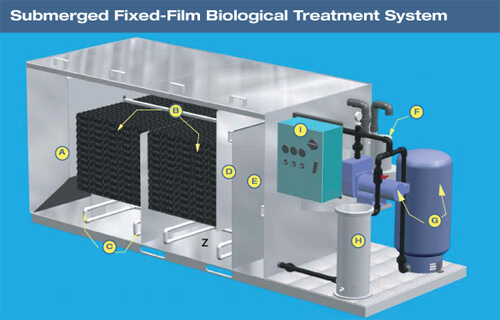 Biological Treatment System